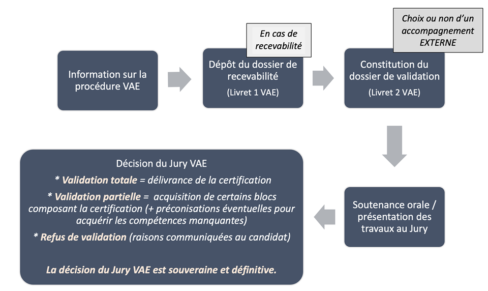 schéma validation des acquis VAE